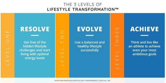 The 3 Stages of Lifestyle Transformation
