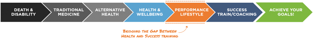 Bridge the gap between health and success.
